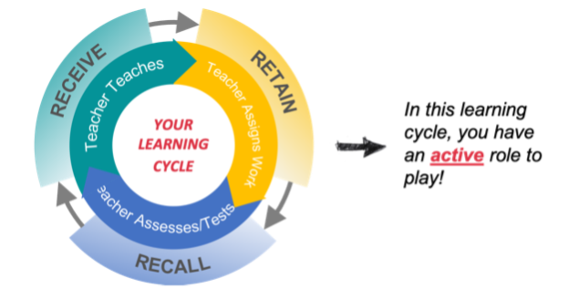 The Cycle of Learning - Students have a role to play as well!